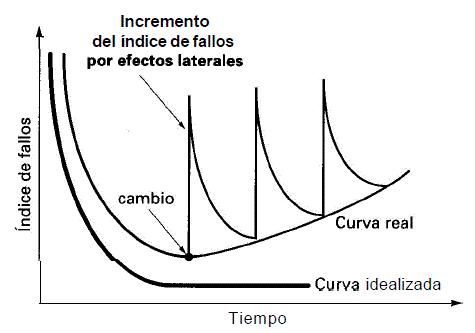 curva_fallos_software