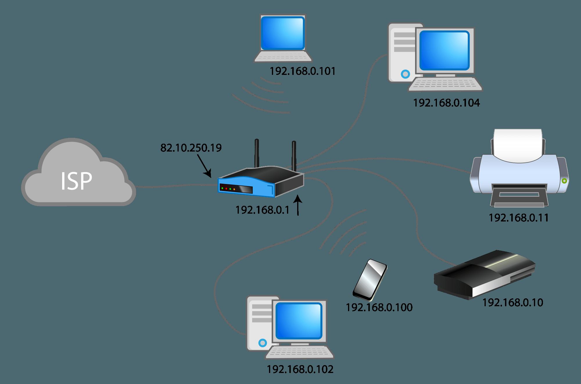 Configurar servidor dns cach con tu raspberry pi para mejorar la velocidad del tr fico de tu - Connection between lifestyle home design ...